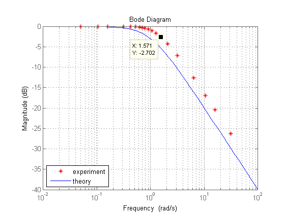 Control tutorials for matlab and simulink frequency response in db and store them in the vector m and store the corresponding frequencies in the vector w then the following commands will generate a plot ccuart Choice Image