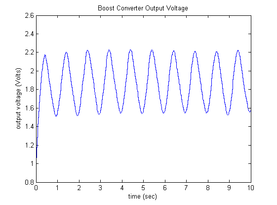 Control Tutorials for MATLAB and Simulink - Frequency