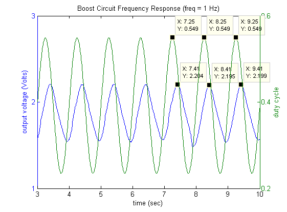 Control Tutorials for MATLAB and Simulink - Frequency-response