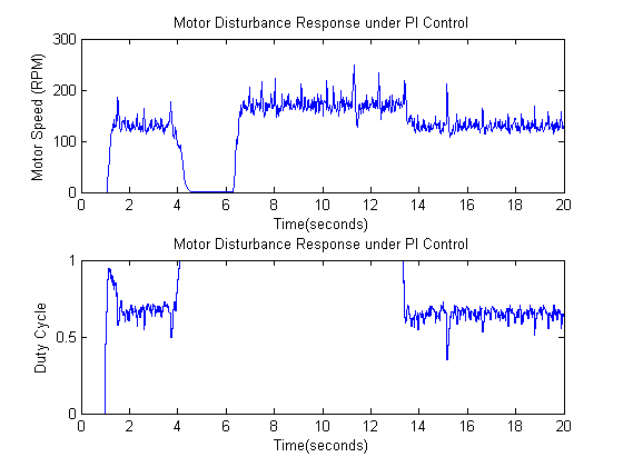 Control Tutorials for MATLAB and Simulink - PI Control of DC