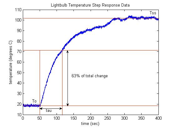 Control Tutorials for MATLAB and Simulink - Temperature