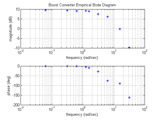 Magnificent Control Tutorials For Matlab And Simulink Frequency Response Wiring Database Aboleterrageneticorg