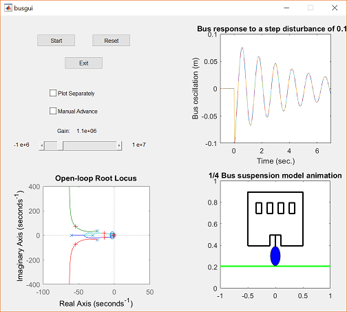 Control Tutorials for MATLAB and Simulink - Animation for the Bus