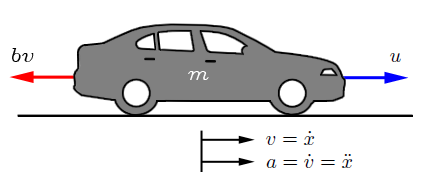 We Consider Here A Simple Model Of The Vehicle Dynamics Shown In Free Body Diagram FBD Above Mass M Is Acted On By Control Force