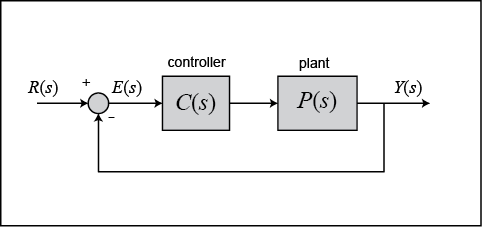 Control tutorials for matlab and simulink extras steady state error in essence we are not distinguishing between the controller and the plant in our feedback system now we want to achieve zero steady state error for a ramp ccuart Gallery