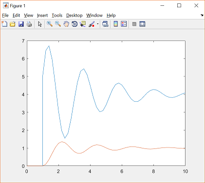 Control Tutorials for MATLAB and Simulink - Simulink Basics Tutorial