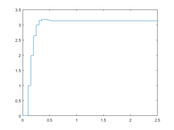 Natural Response Of State Space Using Matlab