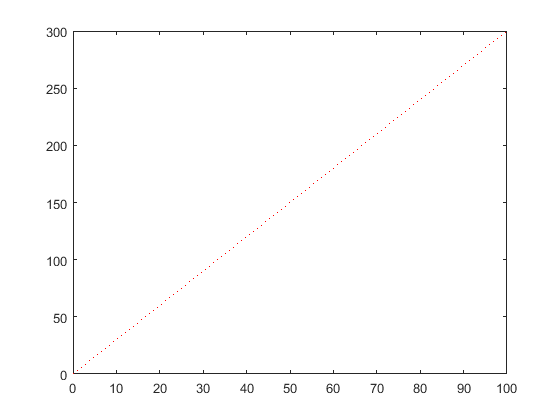 Control Tutorials for MATLAB and Simulink - Extras: Plotting
