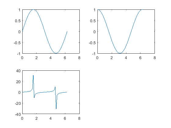 Control Tutorials for MATLAB and Simulink - Extras: Plotting in MATLAB