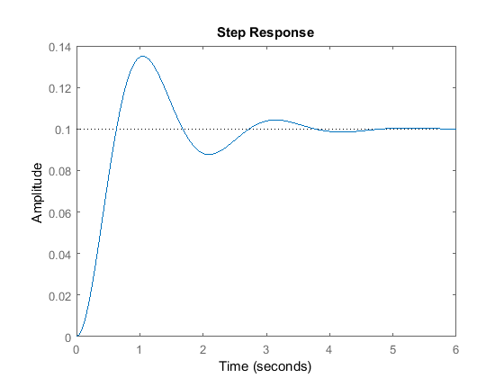 Control Tutorials for MATLAB and Simulink - Extras: Generating a