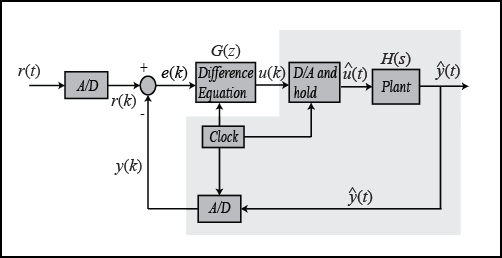 Control Tutorials For Matlab And Simulink Introduction Digital Controller Design