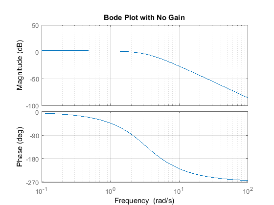 Control tutorials for matlab and simulink introduction frequency s tfs g 50s3 9s2 30s 40 bodeg grid on titlebode plot with no gain ccuart Image collections