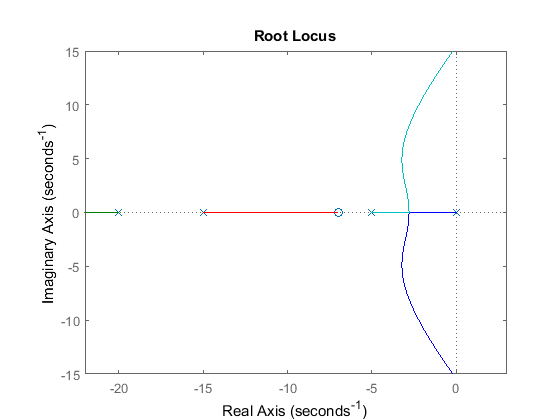 choosing a value of k from the root locus