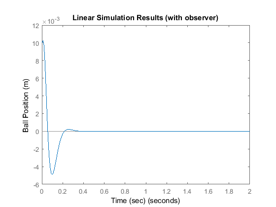 Control Tutorials for MATLAB and Simulink - Introduction: State