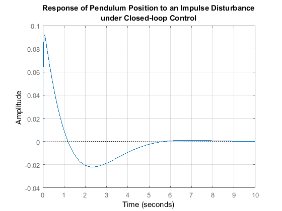 what affects the frequency of a pendulum Why doesn't mass of bob affect time period and so the mass does not affect it, so it's the same in the pendulum bob the thread is the height will and mass is.