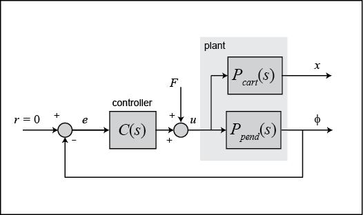 Control Tutorials For Matlab And Simulink Inverted Pendulum Pid