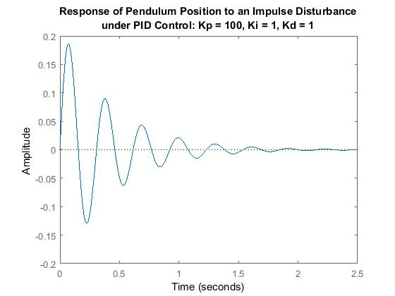 Control Tutorials for MATLAB and Simulink - Inverted Pendulum: PID