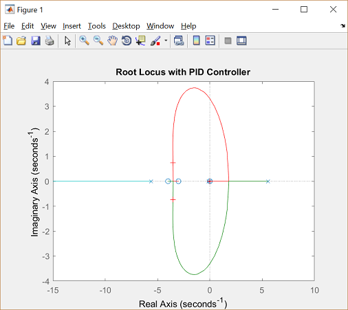 Control Tutorials for MATLAB and Simulink - Inverted Pendulum: Root