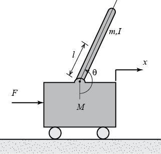 Control Tutorials for MATLAB and Simulink - Inverted Pendulum