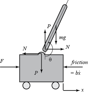 below are the free-body diagrams of the two elements of the inverted  pendulum system
