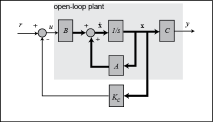 Control tutorials for matlab and simulink motor position state the associated block diagram is given below ccuart Choice Image