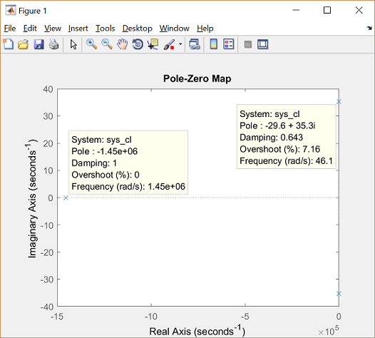 Control Tutorials for MATLAB and Simulink - Motor Position: System