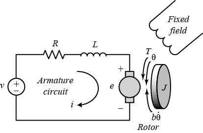 Control tutorials for matlab and simulink motor speed simulink it directly provides rotary motion and coupled with wheels or drums and cables can provide translational motion the electric circuit of the armature and sciox Images