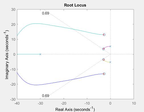 Control Tutorials for MATLAB and Simulink - Suspension: Root Locus