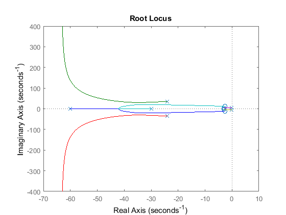 Control Tutorials for MATLAB and Simulink - Suspension: Root