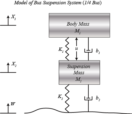 Control Tutorials For Matlab And Simulink Suspension System Modeling